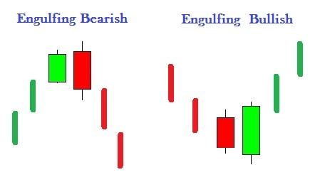 Engulfing Pattern
