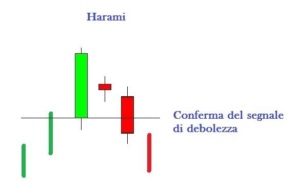 Harami - conferma della debolezza