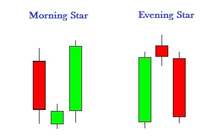 Morning Star ed Evening Star