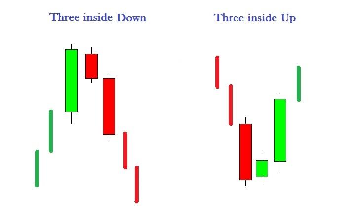 Three inside Up e Down