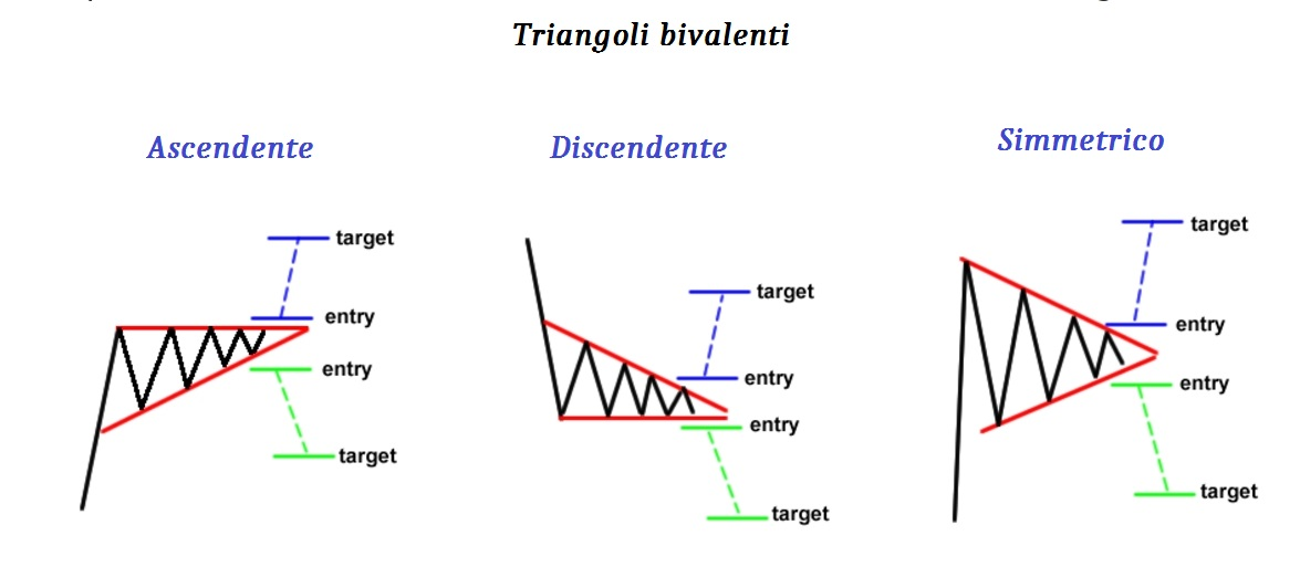 Pattern bivalenti