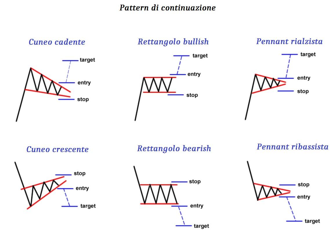 Pattern di continuazione