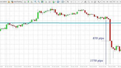 Grafico Gold minuti 30
