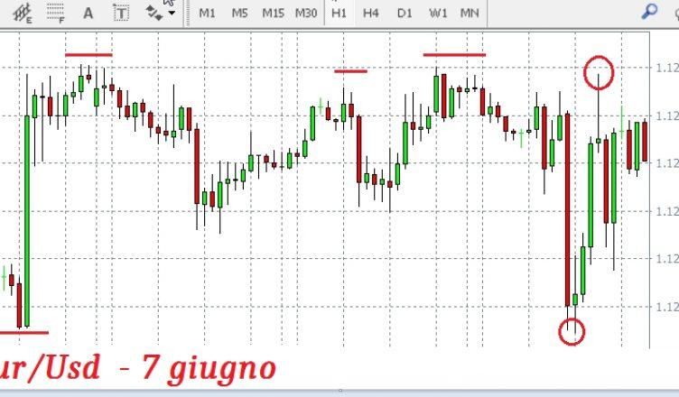 Eur/Usd, saremo di nuovo in discesa?