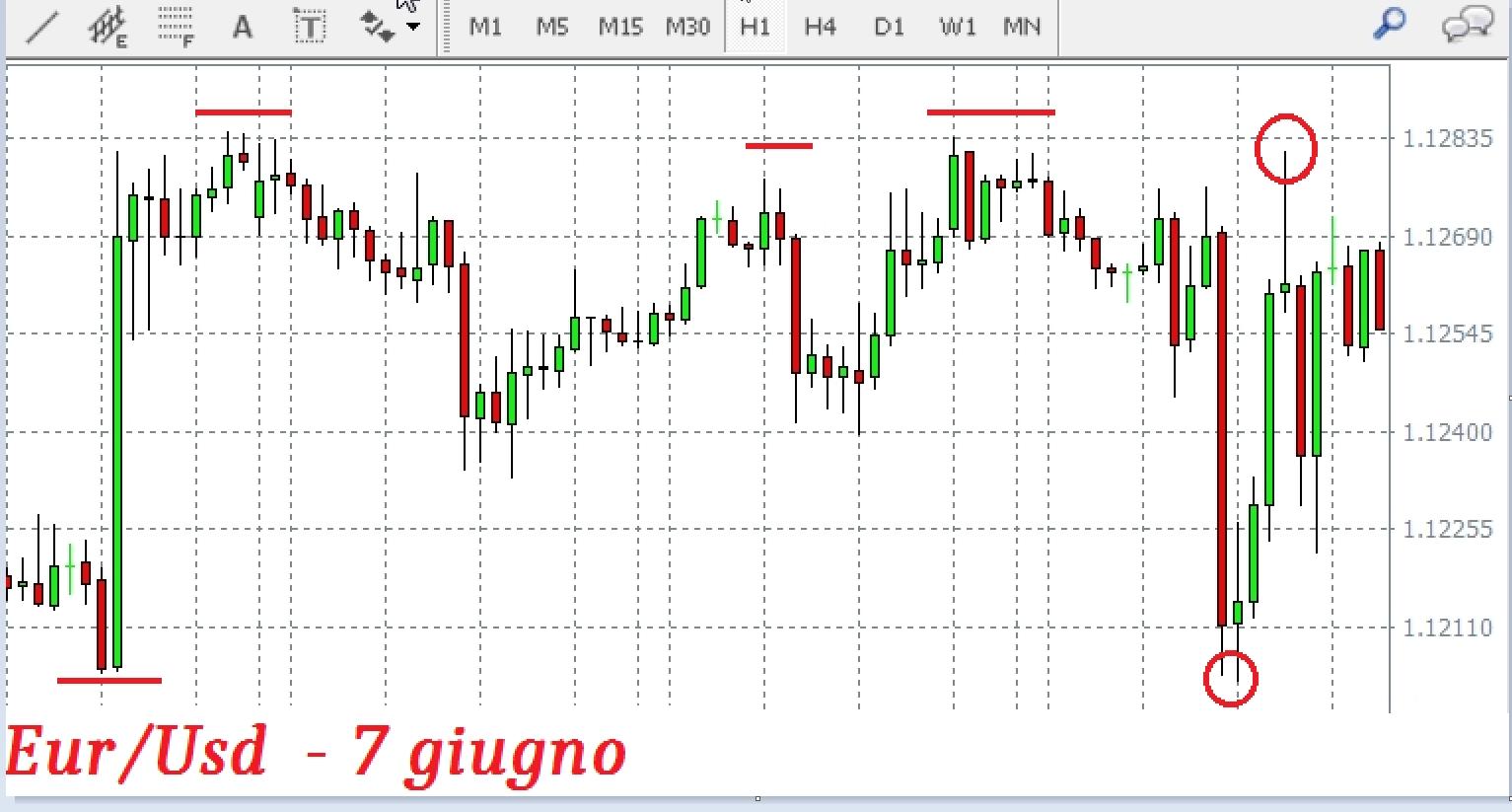 Eur/Usd, saremo di nuovo in discesa? Grafico