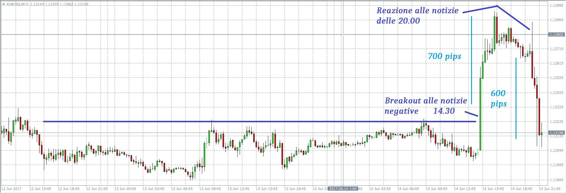 Eur/Usd Grafico analisi e operatività