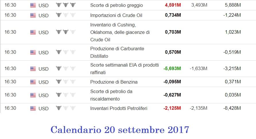 Calendario Economico Investing.Manipolazione Dati Wti Cosa Fare Trading Bull Club