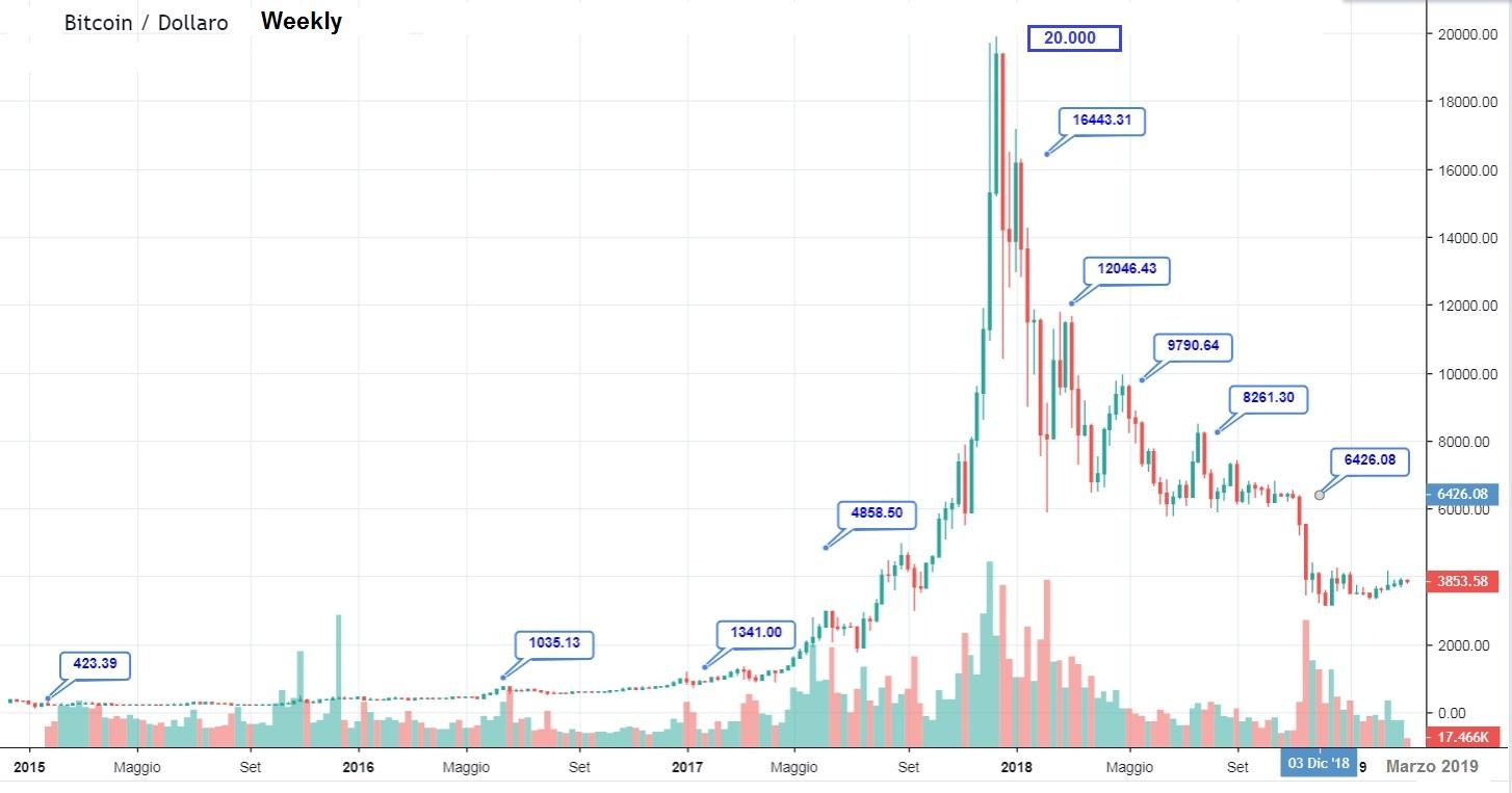 Grafico prezzo Bitcoin