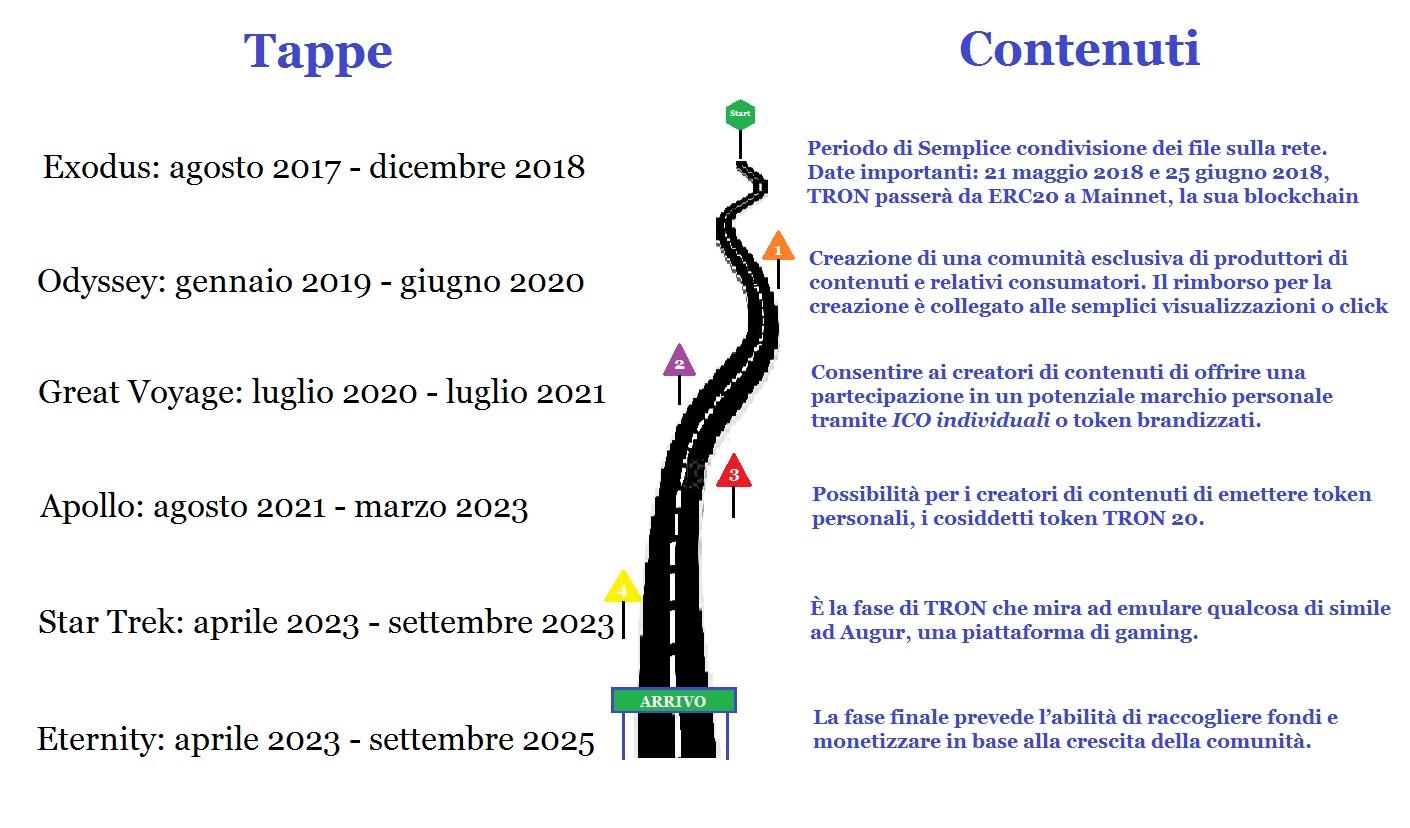 TRON, la roadmap