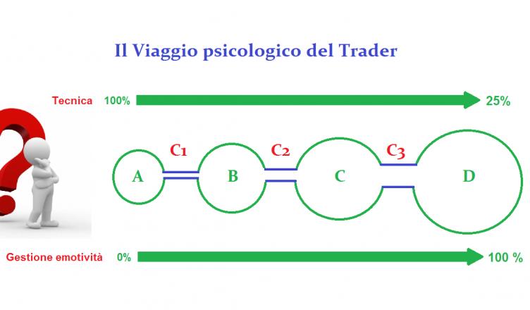 Il Viaggio psicologico del Trader