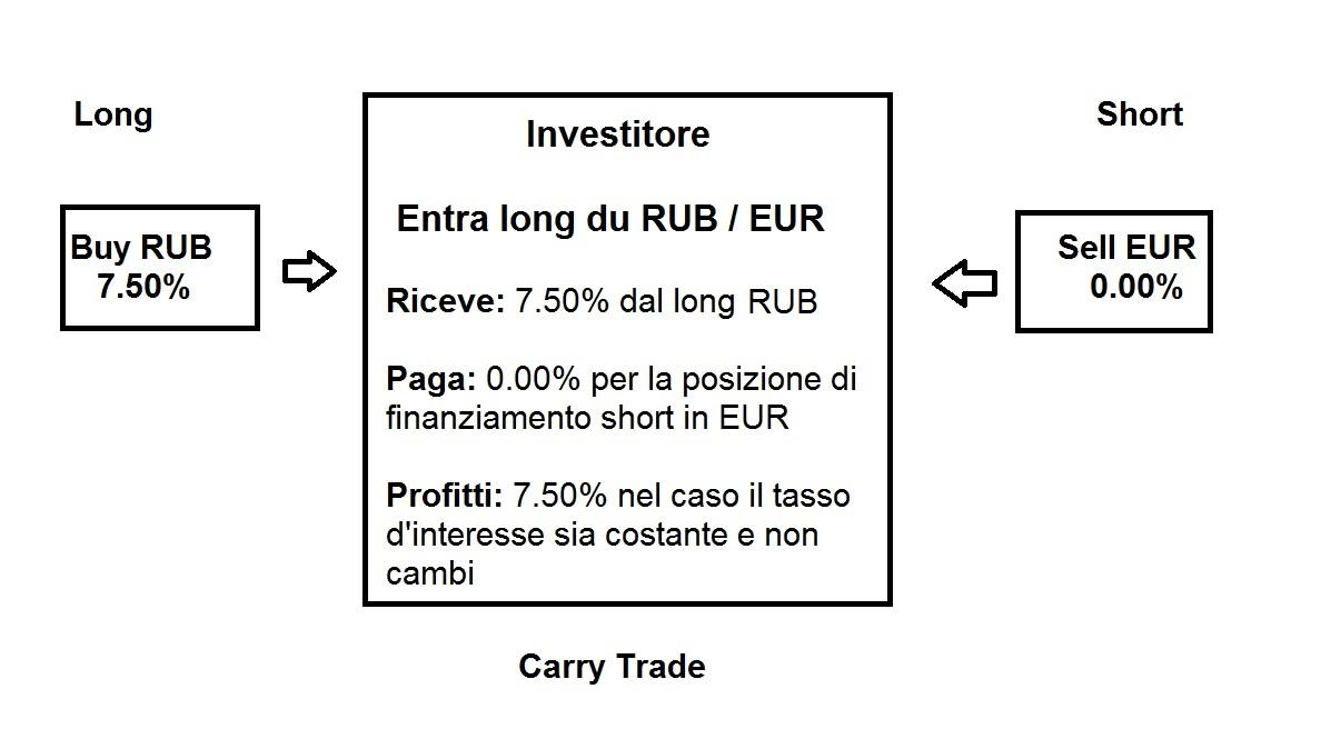 facciamo carry trade