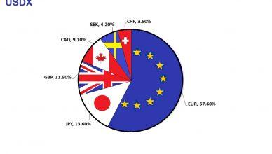 USDX, l'indice del dollaro
