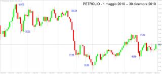 Petrolio, quotazione di 10 anni