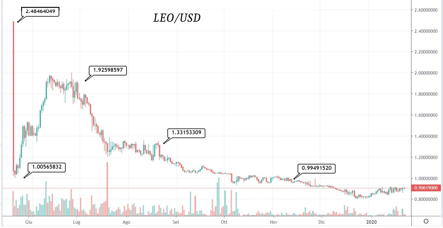 LEO token è ufficialmente un token di utilità il cui scopo è sorreggere l'ecosistema di iFinex e il suo core business, esclusivamente disponibile sull'exchange Bitfinex. È stato ideato per l'uso nello scambio di criptovaluta Bitfinex come mezzo per ridurre i costi di trading, lending e altre commissioni di scambio. Disponibile dal 20 maggio 2019 in diverse coppie: LEO/BTC; LEO/USD; LEO/USDT; LEO/EOS; LEO/ETH. LEO è il suo token. I possessori del token potranno sia scambiarlo sulla piattaforma dal momento dell'apertura delle contrattazioni, o trattenerlo per beneficiare dei futuri progetti di iFinex, prodotti e servizi. Bitfinex ha raccolto 1 miliardo di dollari USA in bitcoin, USD e USDT attraverso una vendita in stile privato. I nomi degli investitori non sono noti, ma è sicuro che non stati coinvolti gli investitori canadesi e statunitensi, e anche di altri paesi in cui le vendite private di token non sono ammesse. UNUS SED LEO Limited (USL) è la società sussidiaria fondata da iFinex per gestire i fondi raccolti dalla vendita del token LEO. Secondo le ricostruzioni di stampa, il LEO token è servito a rifinanziare l'exchange Bitfinex dopo il blocco giudiziario che è avvenuto a seguito della movimentazione di fondi tra Bitfinex e Tether (poi sbloccato da una ingiunzione fatta al tribunale di New York e accolta il 16 maggio). È noto che la corte di New York era intervenuta per un presunto movimento da 850 milioni di USD, fatto tra Tether Ltd e iFinex Inc., per coprire un ammanco di pari dimensioni sull'exchange Bitfinex. Ammanco che si sarebbe verificato nella metà del 2018, secondo il Wall Street Journal. iFinex Inc. è una società finanziaria e tecnologica con sede a Hong Kong, operativa dal 2012 nel settore delle criptovalute. iFinex è la proprietaria del marchio Bitfinex e del relativo crypto exchange. Analizziamo il prezzo sul grafico: