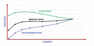 Contango e backwardation, curva dei prezzi