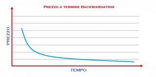 backwardation, struttura di mercato