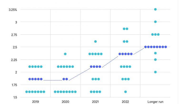 dot plot diagramma a punti