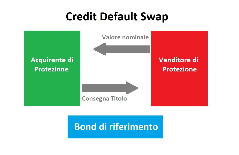 Trading Bull Club - Credit Default Swap