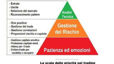 Trading Bull Club - Scala emotività