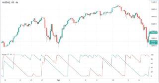 Trading Bull Club - Grafico con aindicatore aron