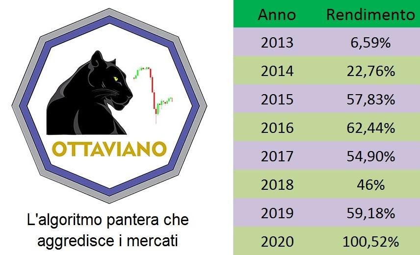 Trading Bull Club - Ottaviano - Algoritmo Pantera che aggredisce i mercati