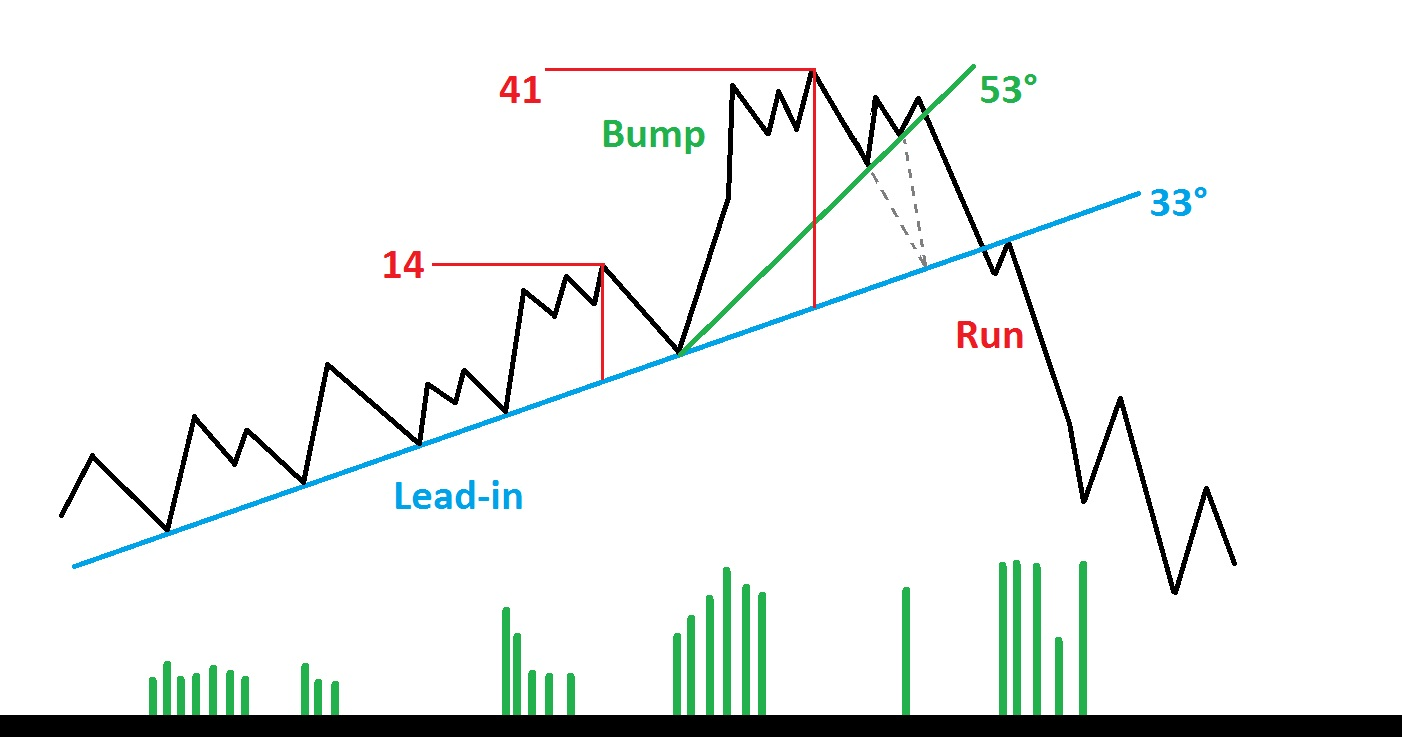 Bump and Run Reversal (BARR) di Thomas Bulkowski